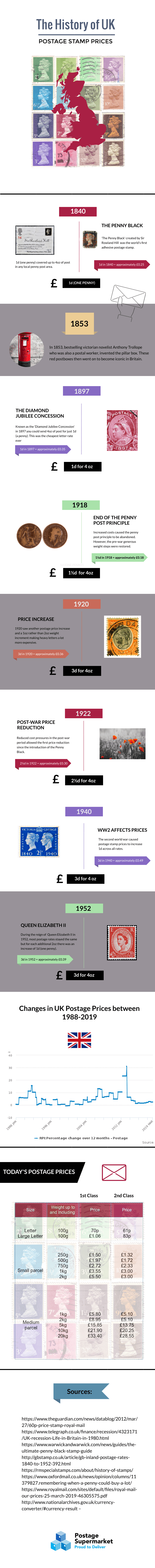 The History of UK Postage Stamp Prices